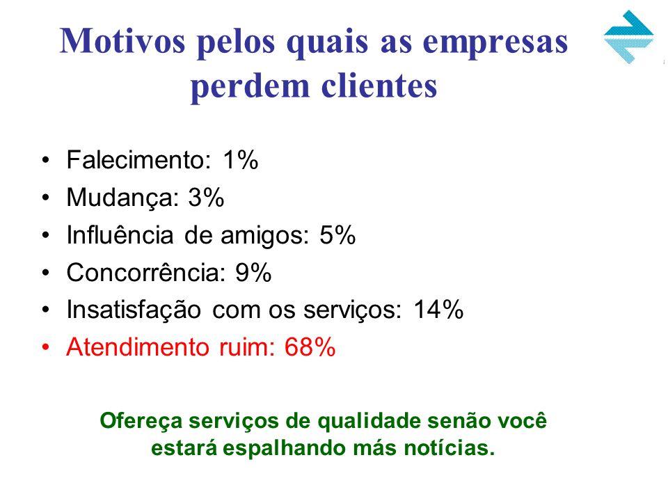 Motivos pelos quais as empresas perdem clientes Falecimento: 1% Mudança: 3% Influência de amigos: 5% Concorrência: 9% Insatisfação com os serviços: 14