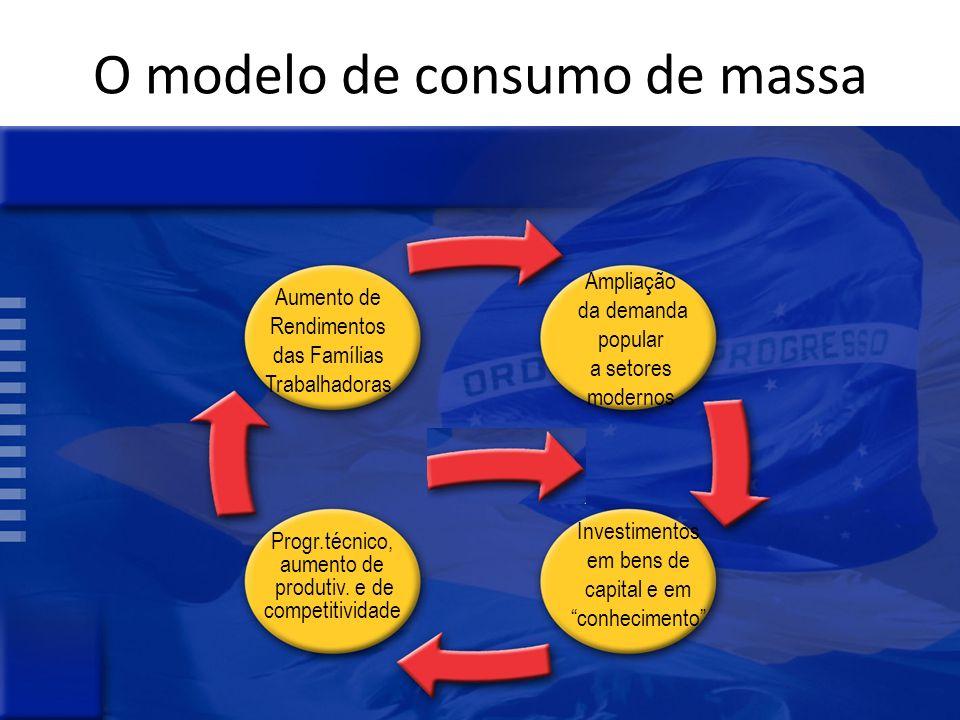 O modelo de consumo de massa Aumento de Rendimentos das Famílias Trabalhadoras Ampliação da demanda popular a setores modernos Progr.técnico, aumento