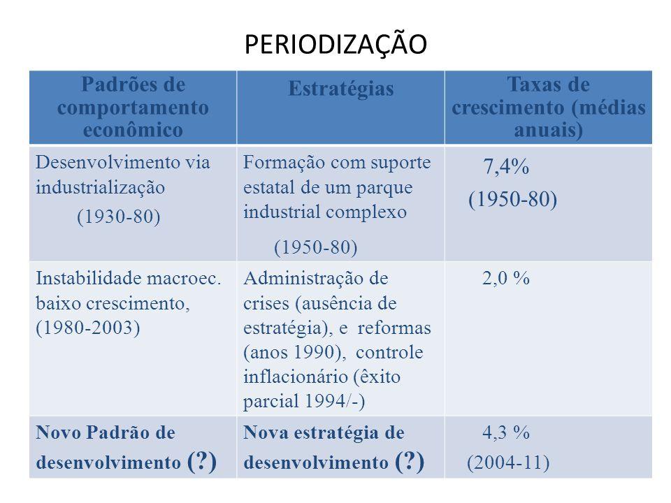Evolução do pensamento sobre desenvolvimento no Brasil Desenvolvimentismo: é a ideologia que defende a participação do Estado na condução do desenvolvimento econômico, por meio do desenho e implementação de estratégias e políticas.
