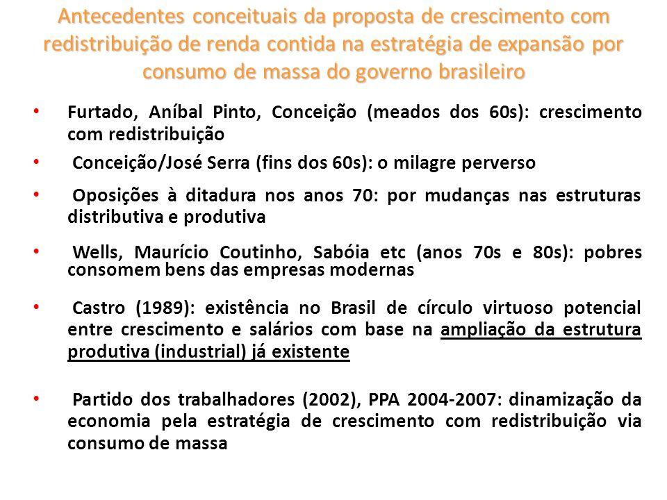 O modelo de consumo de massa Aumento de Rendimentos das Famílias Trabalhadoras Ampliação da demanda popular a setores modernos Progr.técnico, aumento de produtiv.