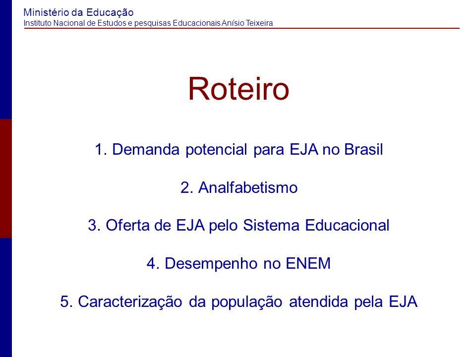 Ministério da Educação Instituto Nacional de Estudos e pesquisas Educacionais Anísio Teixeira Demanda potencial para EJA no Brasil
