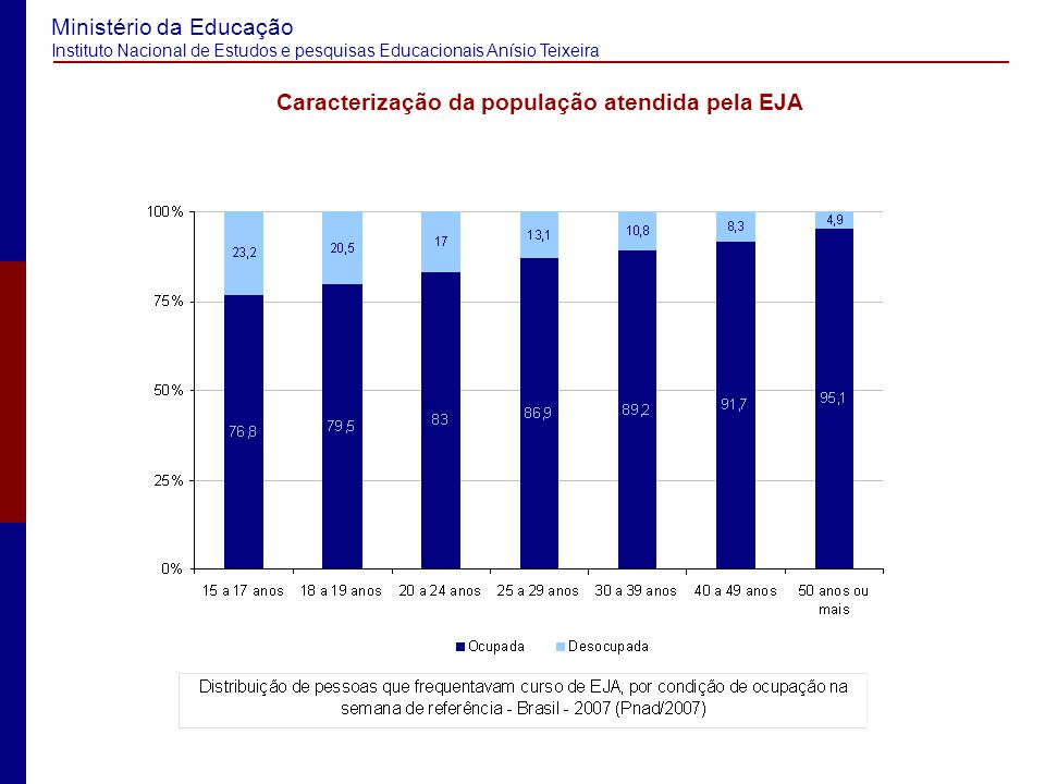 Ministério da Educação Instituto Nacional de Estudos e pesquisas Educacionais Anísio Teixeira Caracterização da população atendida pela EJA