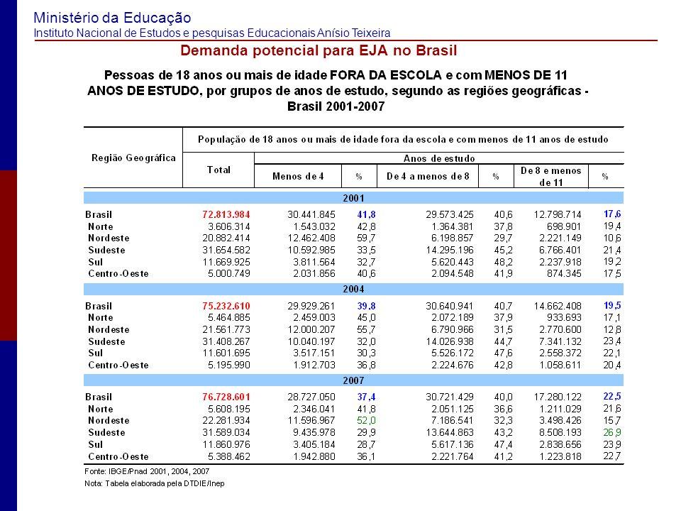 Ministério da Educação Instituto Nacional de Estudos e pesquisas Educacionais Anísio Teixeira Analfabetismo