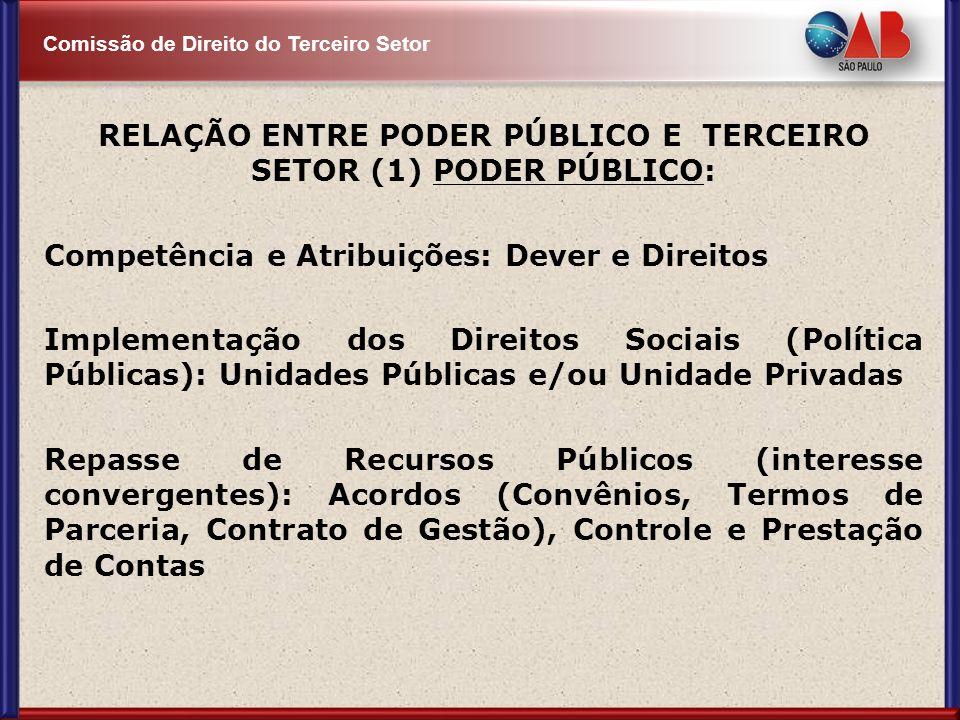 Comissão de Direito do Terceiro Setor RELAÇÃO ENTRE PODER PÚBLICO E TERCEIRO SETOR (1) PODER PÚBLICO: Competência e Atribuições: Dever e Direitos Impl