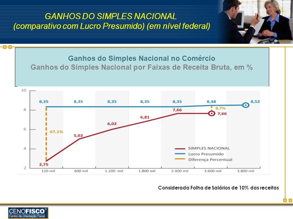 GANHOS DO SIMPLES NACIONAL (comparativo com Lucro Presumido) (em nível federal) Ganhos do Simples Nacional no Comércio Ganhos do Simples Nacional por