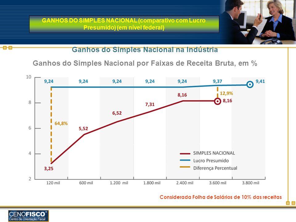 GANHOS DO SIMPLES NACIONAL (comparativo com Lucro Presumido) (em nível federal) Considerada Folha de Salários de 10% das receitas Ganhos do Simples Na