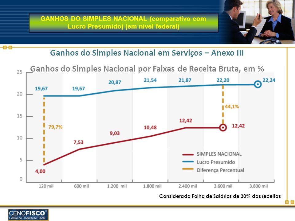 GANHOS DO SIMPLES NACIONAL (comparativo com Lucro Presumido) (em nível federal) Considerada Folha de Salários de 30% das receitas Ganhos do Simples Na