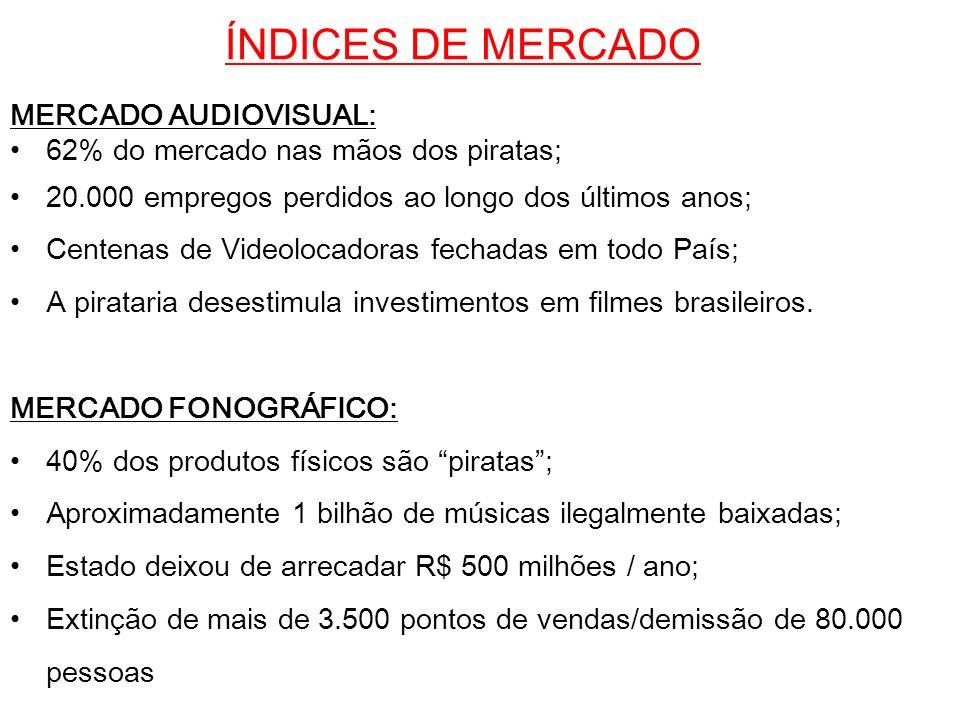 ÍNDICES DE MERCADO MERCADO AUDIOVISUAL: 62% do mercado nas mãos dos piratas; 20.000 empregos perdidos ao longo dos últimos anos; Centenas de Videoloca