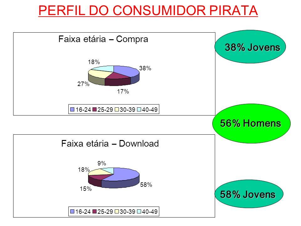 PERFIL DO CONSUMIDOR PIRATA 56% Homens 38% 17% 27% 18% 16-2425-2930-3940-49 Faixa etária – Compra 58% 15% 18% 9% 16-2425-2930-3940-49 Faixa etária – D