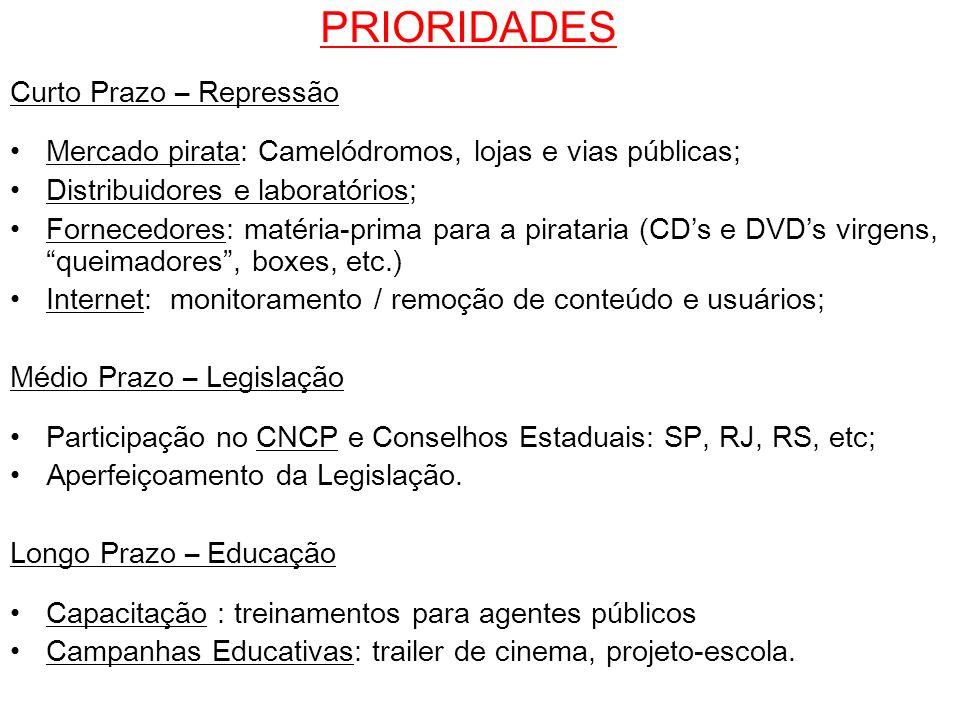 PRIORIDADES Curto Prazo – Repressão Mercado pirata: Camelódromos, lojas e vias públicas; Distribuidores e laboratórios; Fornecedores: matéria-prima pa
