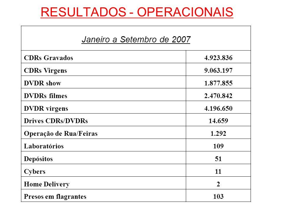 RESULTADOS - OPERACIONAIS Janeiro a Setembro de 2007 CDRs Gravados4.923.836 CDRs Virgens9.063.197 DVDR show1.877.855 DVDRs filmes2.470.842 DVDR virgen