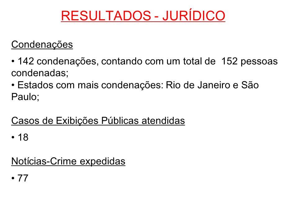 RESULTADOS - JURÍDICO Condenações 142 condenações, contando com um total de 152 pessoas condenadas; Estados com mais condenações: Rio de Janeiro e São