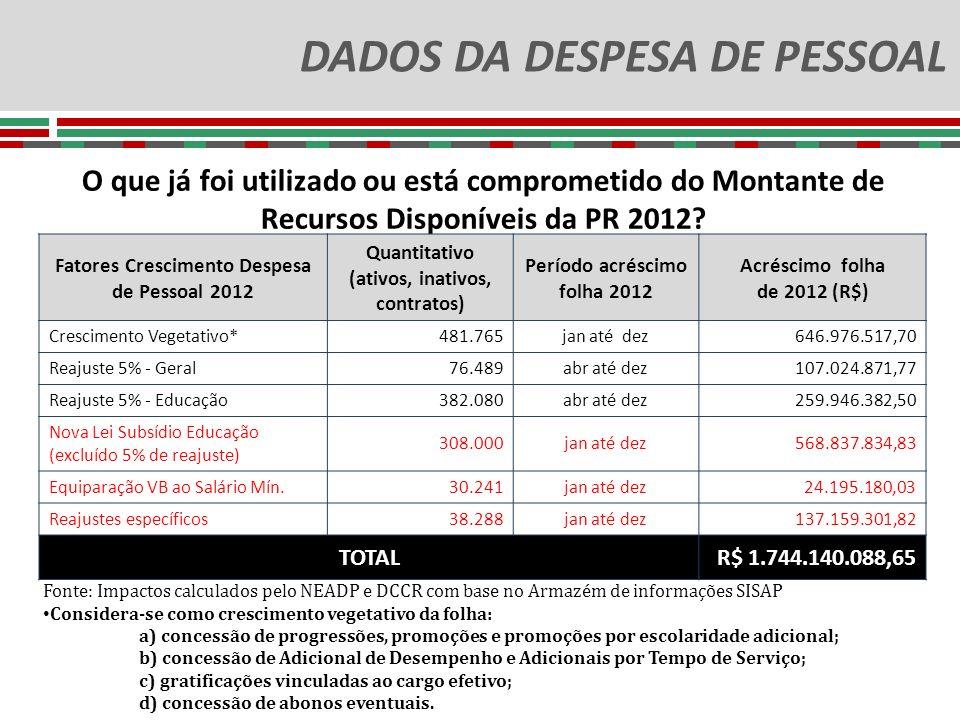 DADOS DA DESPESA DE PESSOAL O que já foi utilizado ou está comprometido do Montante de Recursos Disponíveis da PR 2012? Fatores Crescimento Despesa de