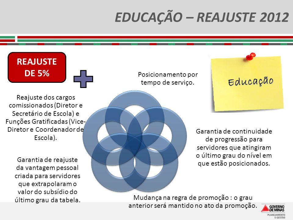 EDUCAÇÃO – REAJUSTE 2012 Posicionamento por tempo de serviço. Garantia de continuidade de progressão para servidores que atingiram o último grau do ní