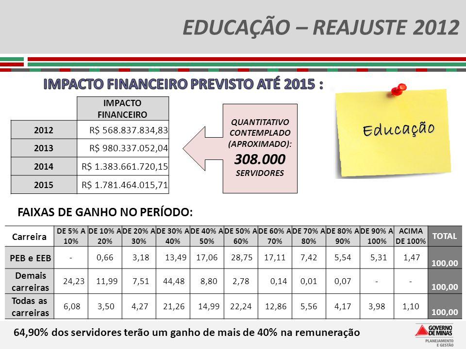 EDUCAÇÃO – REAJUSTE 2012 IMPACTO FINANCEIRO 2012 R$ 568.837.834,83 2013 R$ 980.337.052,04 2014 R$ 1.383.661.720,15 2015 R$ 1.781.464.015,71 Carreira D