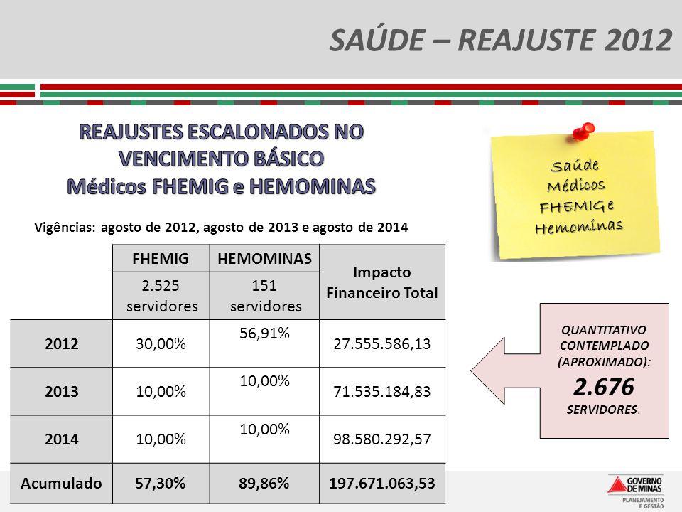 SAÚDE – REAJUSTE 2012 Saúde Médicos FHEMIG e Hemominas QUANTITATIVO CONTEMPLADO (APROXIMADO): 2.676 SERVIDORES. FHEMIGHEMOMINAS Impacto Financeiro Tot