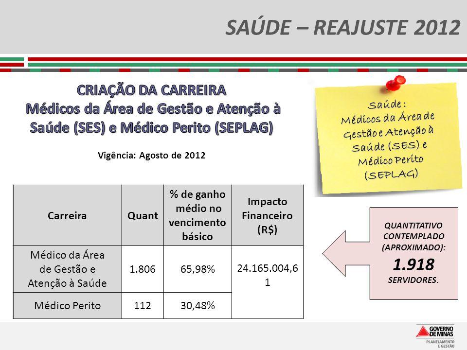 SAÚDE – REAJUSTE 2012 Saúde : Médicos da Área de Gestão e Atenção à Saúde (SES) e Médico Perito (SEPLAG) QUANTITATIVO CONTEMPLADO (APROXIMADO): 1.918