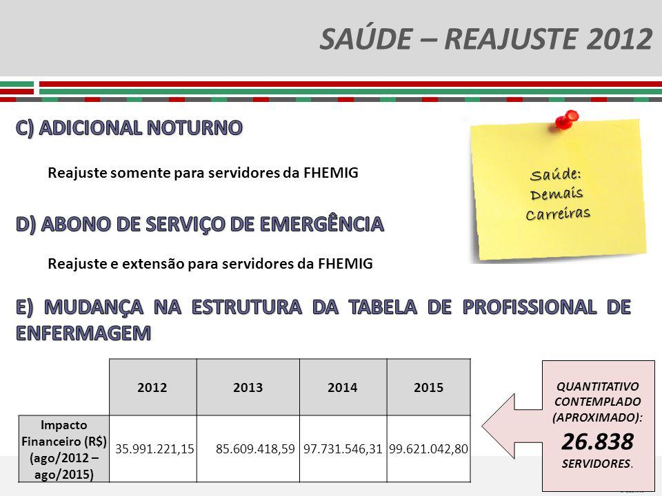 SAÚDE – REAJUSTE 2012 Saúde:DemaisCarreiras Reajuste somente para servidores da FHEMIG Reajuste e extensão para servidores da FHEMIG 2012201320142015