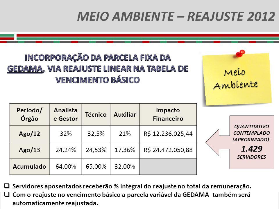 MEIO AMBIENTE – REAJUSTE 2012 QUANTITATIVO CONTEMPLADO (APROXIMADO): 1.429 SERVIDORES Meio Ambiente Período/ Órgão Analista e Gestor TécnicoAuxiliar I