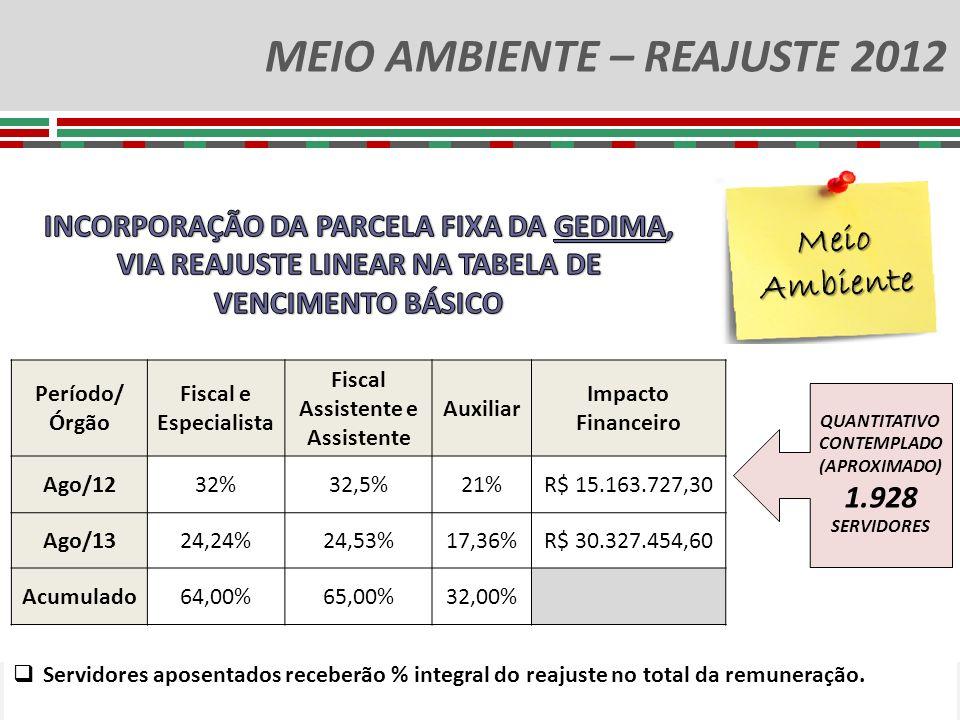 MEIO AMBIENTE – REAJUSTE 2012 QUANTITATIVO CONTEMPLADO (APROXIMADO) 1.928 SERVIDORES Meio Ambiente Período/ Órgão Fiscal e Especialista Fiscal Assiste