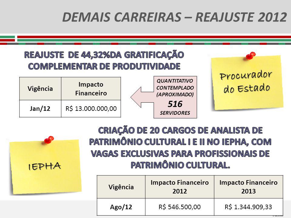 DEMAIS CARREIRAS – REAJUSTE 2012 Procurador do Estado Vigência Impacto Financeiro Jan/12R$ 13.000.000,00 QUANTITATIVO CONTEMPLADO (APROXIMADO) 516 SER