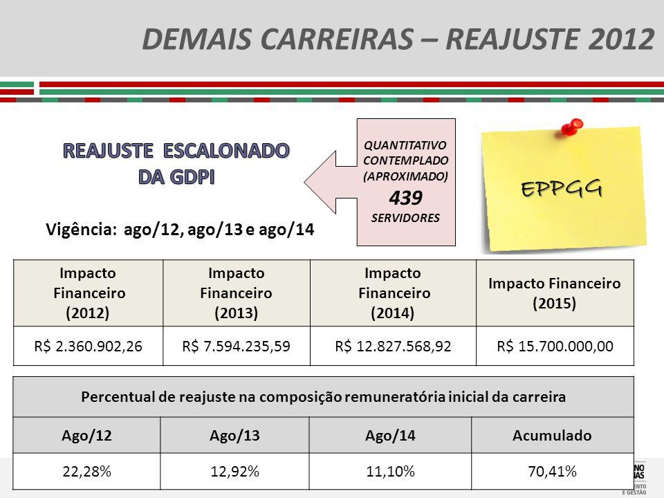 DEMAIS CARREIRAS – REAJUSTE 2012 EPPGG Impacto Financeiro (2012) Impacto Financeiro (2013) Impacto Financeiro (2014) Impacto Financeiro (2015) R$ 2.36