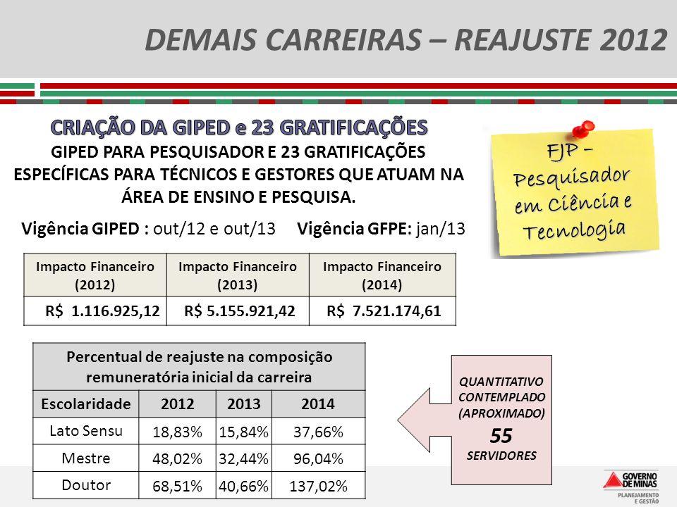 DEMAIS CARREIRAS – REAJUSTE 2012 FJP – Pesquisador em Ciência e Tecnologia Impacto Financeiro (2012) Impacto Financeiro (2013) Impacto Financeiro (201