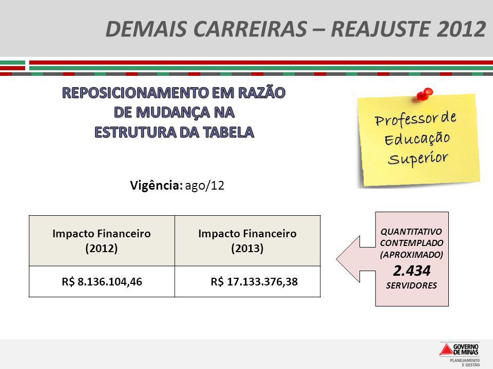 DEMAIS CARREIRAS – REAJUSTE 2012 Professor de Educação Superior Impacto Financeiro (2012) Impacto Financeiro (2013) R$ 8.136.104,46 R$ 17.133.376,38 Q