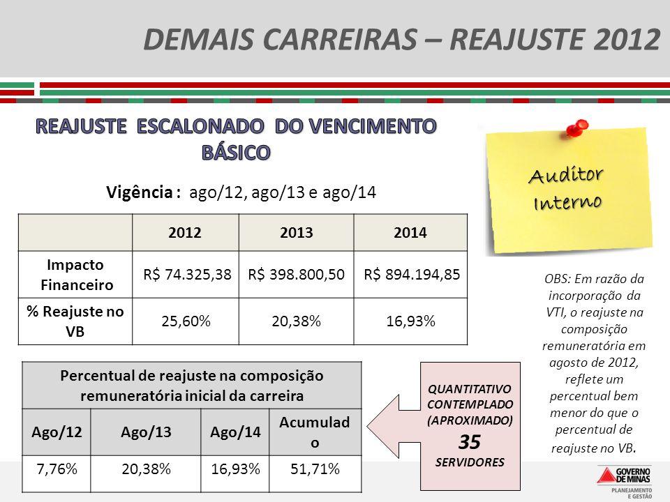 DEMAIS CARREIRAS – REAJUSTE 2012 Auditor Interno QUANTITATIVO CONTEMPLADO (APROXIMADO) 35 SERVIDORES Vigência : ago/12, ago/13 e ago/14 201220132014 I