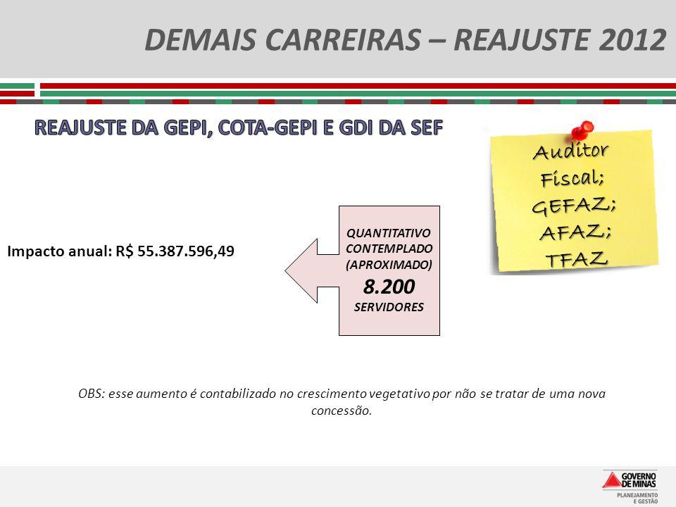 DEMAIS CARREIRAS – REAJUSTE 2012 Auditor Fiscal; GEFAZ; AFAZ; TFAZ QUANTITATIVO CONTEMPLADO (APROXIMADO) 8.200 SERVIDORES Impacto anual: R$ 55.387.596