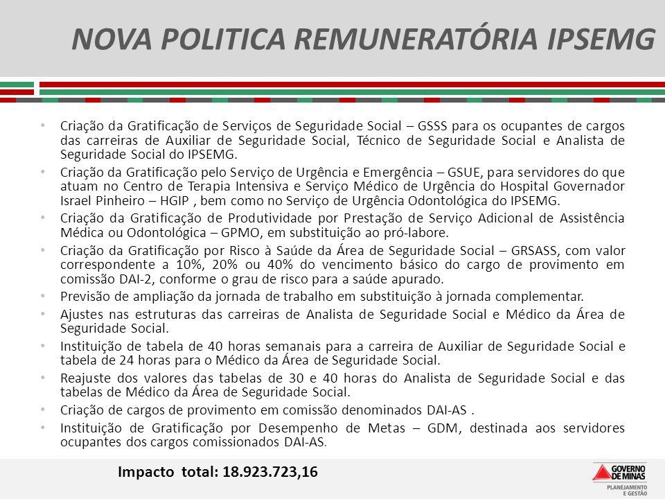 NOVA POLITICA REMUNERATÓRIA IPSEMG Impacto total: 18.923.723,16 Criação da Gratificação de Serviços de Seguridade Social – GSSS para os ocupantes de c