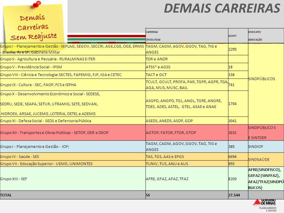 DEMAIS CARREIRAS Demais Carreiras Sem Reajuste CARREIRAS ENVOLVIDAS QUANT. SINDICATO/ ASSOCIAÇÃO Grupo I - Planejamento e Gestão - SEPLAG, SEGOV, SECC