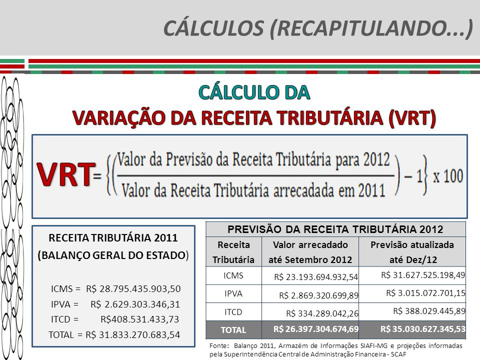 CÁLCULOS (RECAPITULANDO...) RECEITA TRIBUTÁRIA 2011 (BALANÇO GERAL DO ESTADO) ICMS = R$ 28.795.435.903,50 IPVA = R$ 2.629.303.346,31 ITCD = R$408.531.