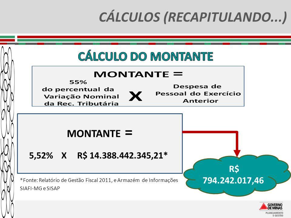 CÁLCULOS (RECAPITULANDO...) MONTANTE = 5,52%R$ 14.388.442.345,21*X *Fonte: Relatório de Gestão Fiscal 2011, e Armazém de Informações SIAFI-MG e SISAP