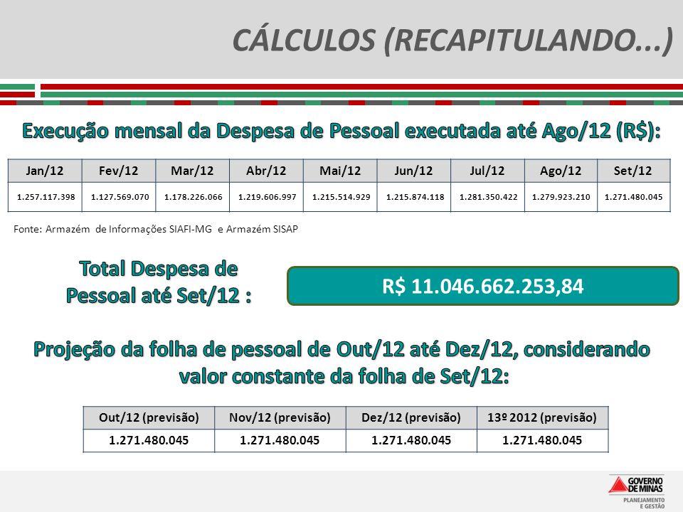 CÁLCULOS (RECAPITULANDO...) Jan/12Fev/12Mar/12Abr/12Mai/12Jun/12Jul/12Ago/12Set/12 1.257.117.3981.127.569.0701.178.226.0661.219.606.9971.215.514.9291.