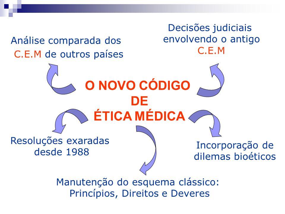 Análise comparada dos C.E.M de outros países Resoluções exaradas desde 1988 Decisões judiciais envolvendo o antigo C.E.M Incorporação de dilemas bioét