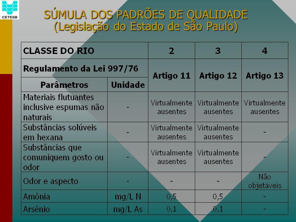 SÚMULA DOS PADRÕES DE QUALIDADE (Legislação do Estado de São Paulo)