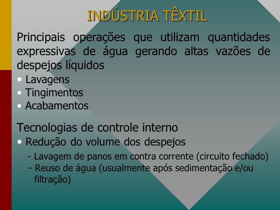 INDÚSTRIA TÊXTIL Principais operações que utilizam quantidades expressivas de água gerando altas vazões de despejos líquidos Lavagens Tingimentos Acab