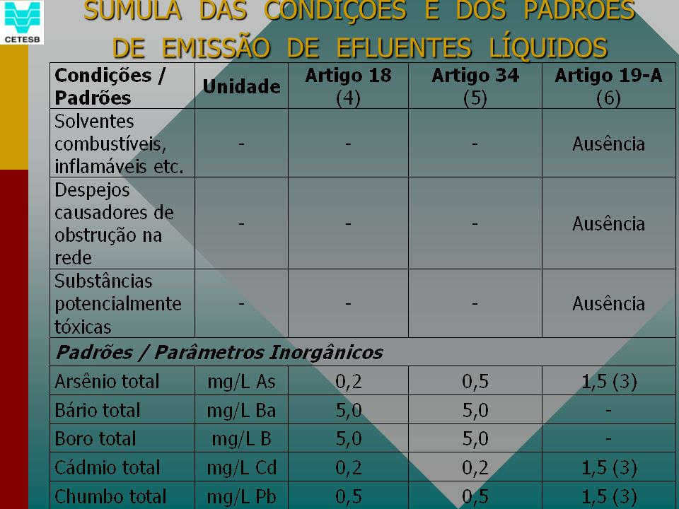 SUMULA DAS CONDIÇÕES E DOS PADRÕES DE EMISSÃO DE EFLUENTES LÍQUIDOS