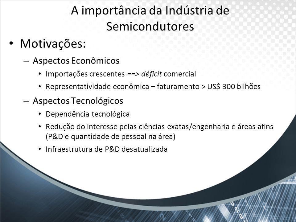 A importância da Indústria de Semicondutores Motivações: – Aspectos Econômicos Importações crescentes ==> déficit comercial Representatividade econômi