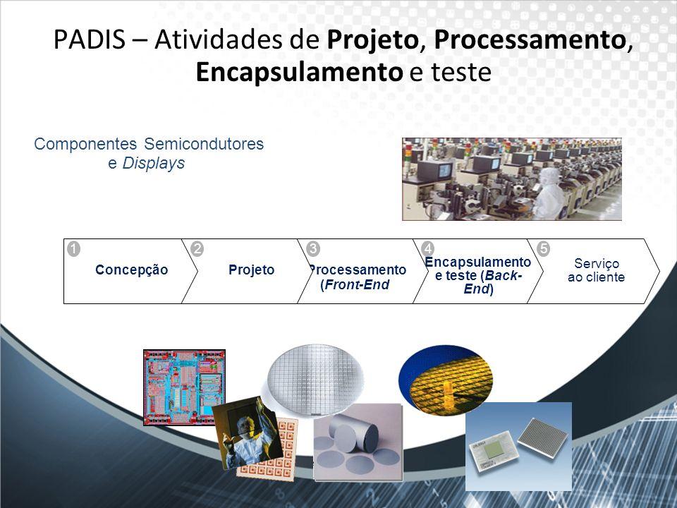 PADIS – Atividades de Projeto, Processamento, Encapsulamento e teste Serviço ao cliente Encapsulamento e teste (Back- End) Difusão/ Processamento (Fro