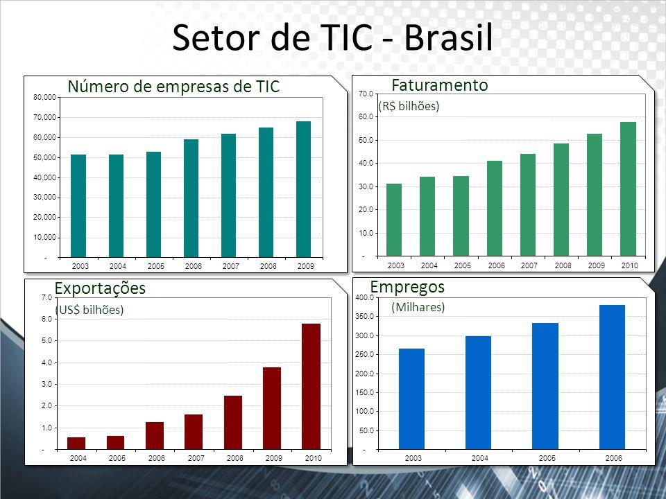Número de empresas de TIC Faturamento Exportações Empregos - 10,000 20,000 30,000 40,000 50,000 60,000 70,000 80,000 2003200420052006200720082009 - 10