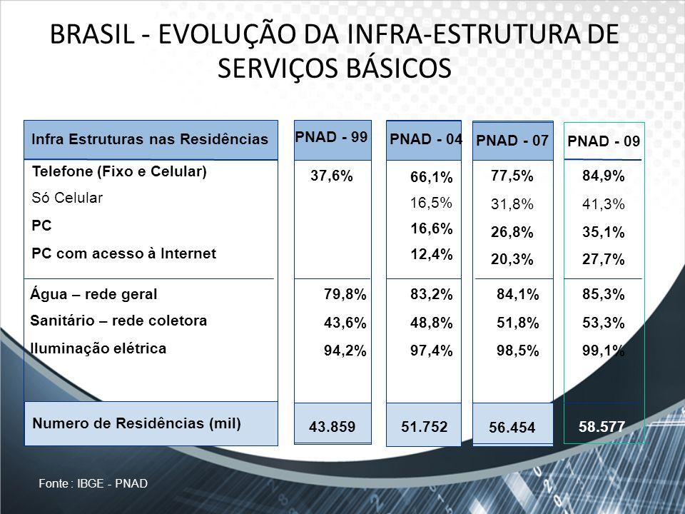 BRASIL - EVOLUÇÃO DA INFRA-ESTRUTURA DE SERVIÇOS BÁSICOS Numero de Residências (mil) Telefone (Fixo e Celular) Só Celular PC PC com acesso à Internet