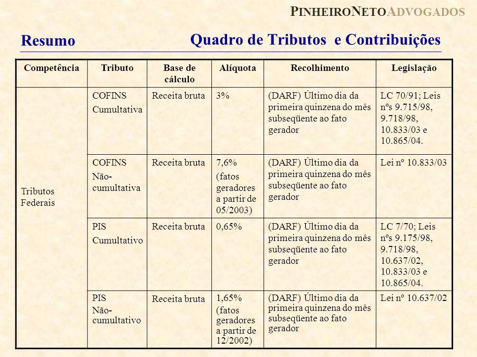 P INHEIRO N ETO A DVOGADOS Quadro de Tributos e Contribuições CompetênciaTributoBase de cálculo AlíquotaRecolhimentoLegislação Tributos Federais COFIN