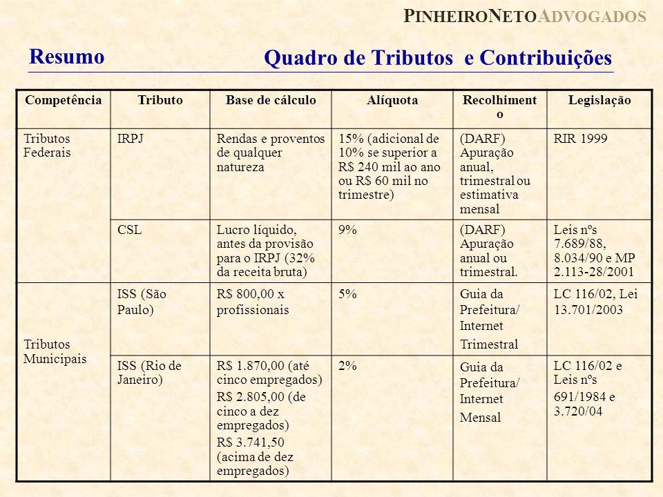 P INHEIRO N ETO A DVOGADOS Quadro de Tributos e Contribuições CompetênciaTributoBase de cálculoAlíquotaRecolhiment o Legislação Tributos Federais IRPJ