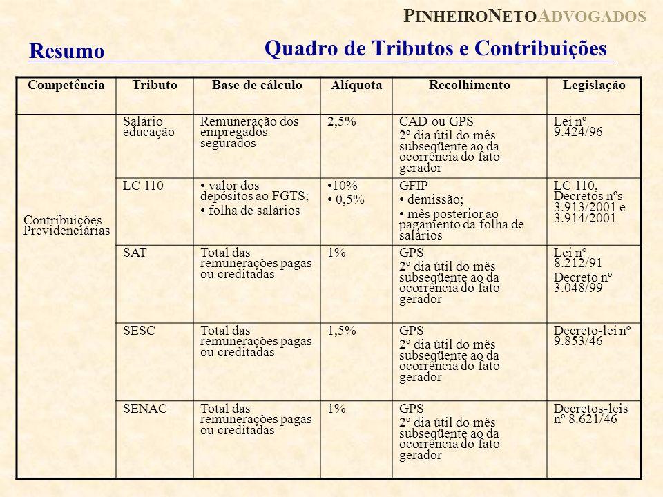 P INHEIRO N ETO A DVOGADOS Quadro de Tributos e Contribuições Competência TributoBase de cálculoAlíquotaRecolhimentoLegislação Contribuições Previdenc