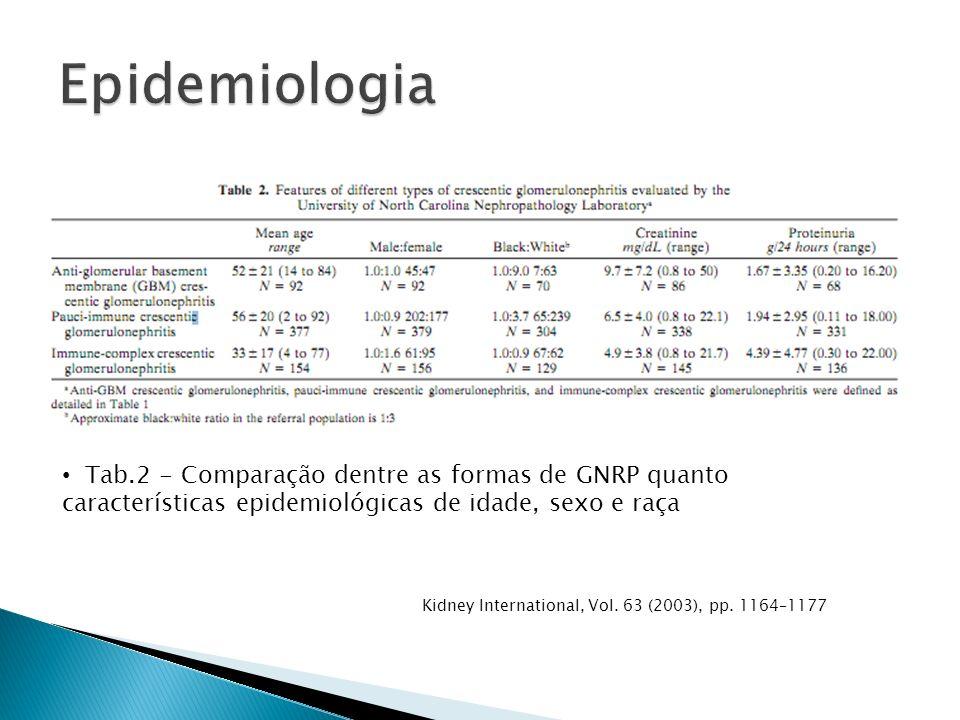 Tab.2 - Comparação dentre as formas de GNRP quanto características epidemiológicas de idade, sexo e raça Kidney International, Vol.