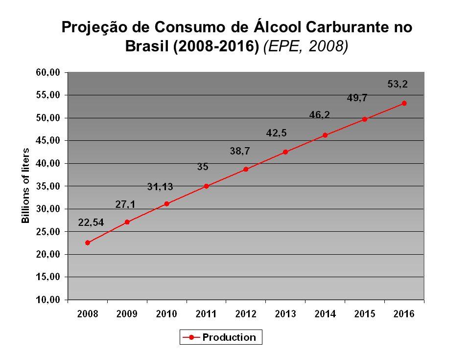 Projeção de Consumo de Álcool Carburante no Brasil (2008-2016) (EPE, 2008)