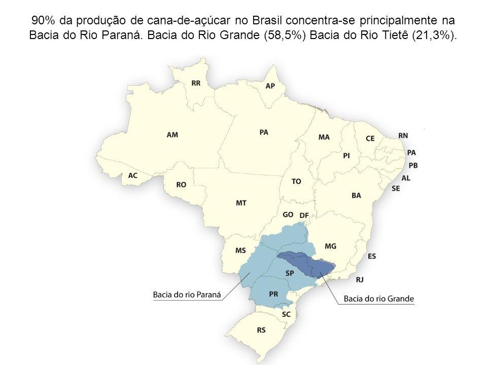 90% da produção de cana-de-açúcar no Brasil concentra-se principalmente na Bacia do Rio Paraná. Bacia do Rio Grande (58,5%) Bacia do Rio Tietê (21,3%)