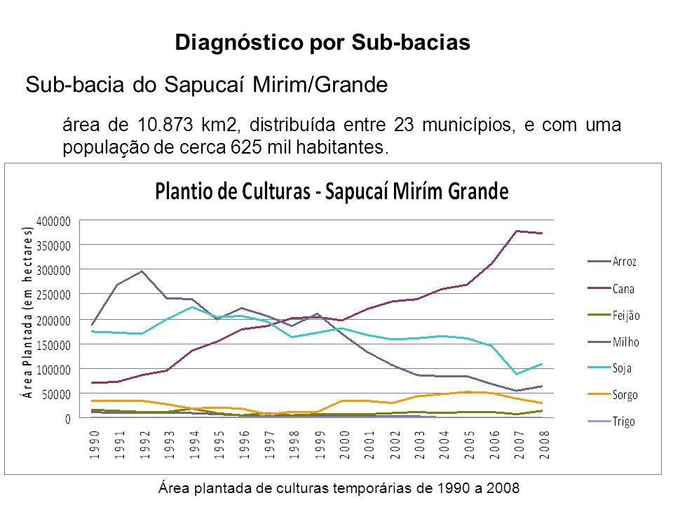 Diagnóstico por Sub-bacias Sub-bacia do Sapucaí Mirim/Grande área de 10.873 km2, distribuída entre 23 municípios, e com uma população de cerca 625 mil